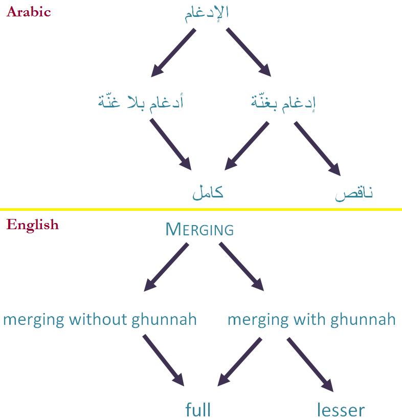 idghaam types